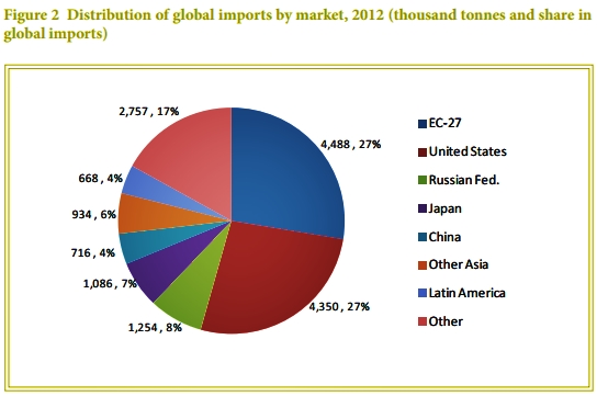 gastromonk banana export pie chart